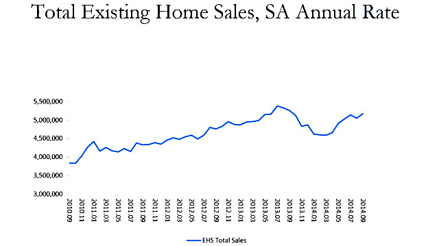Existing-Home Sales Rebound in September