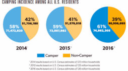 Camping Continues To Gain In Popularity According To Latest Study