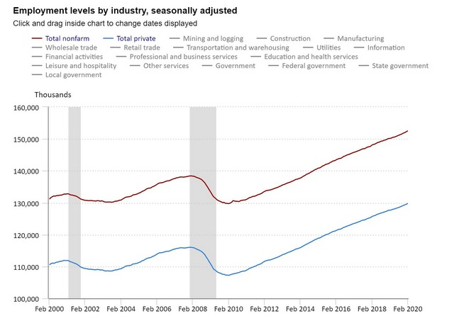 Jobs Numbers Roar Ahead in February with 273,000 Jobs Added