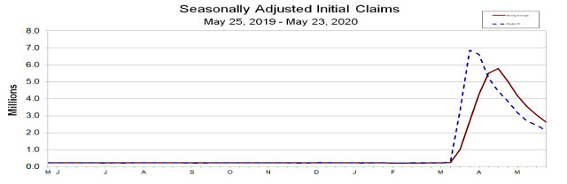 2,123,000 Jobless Claims Last Week, Down 323,000 From Previous Week