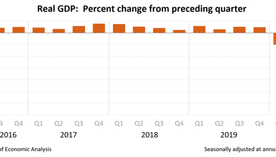 Gross Domestic Product, 2nd Quarter 2020 Drops 32.9%, U.S. Economy Shrinks By Almost a Third